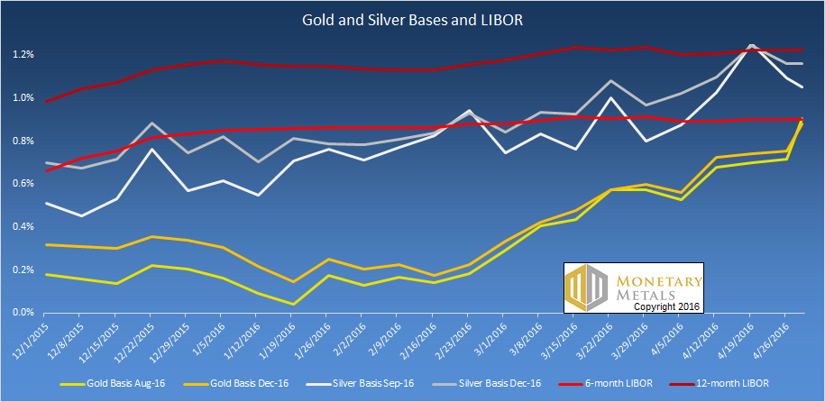 Gold and silver bases and LIBOR – click to enlarge.