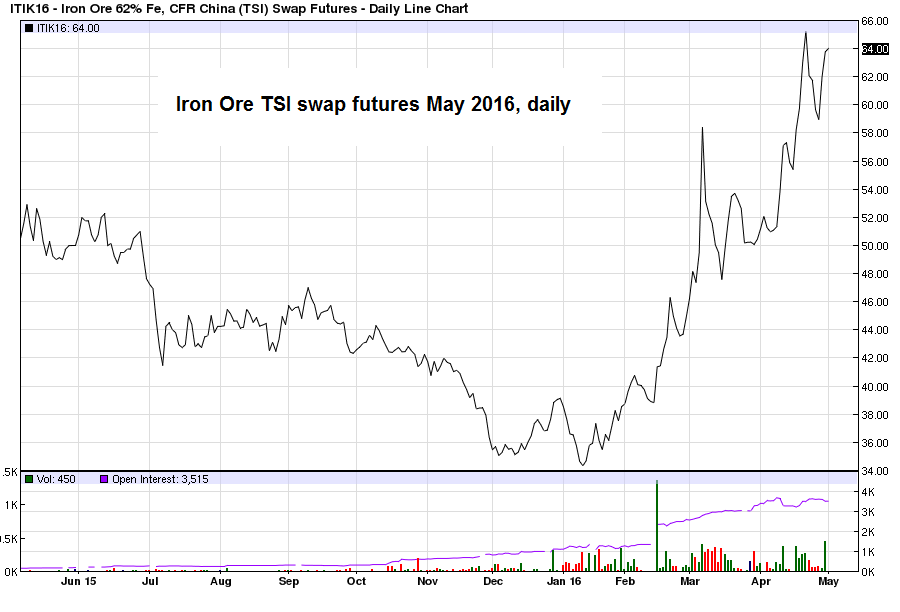 Iron Ore 62% Fe, CFR China(TSI) Swap Futures - Daily Line Chart