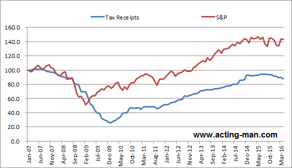 S&P 500 (red line) vs. corporate tax receipts (blue line) – drifting apart.