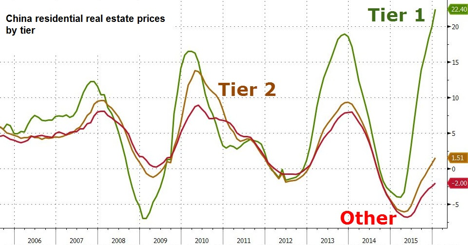 China residential real estate prices by tier
