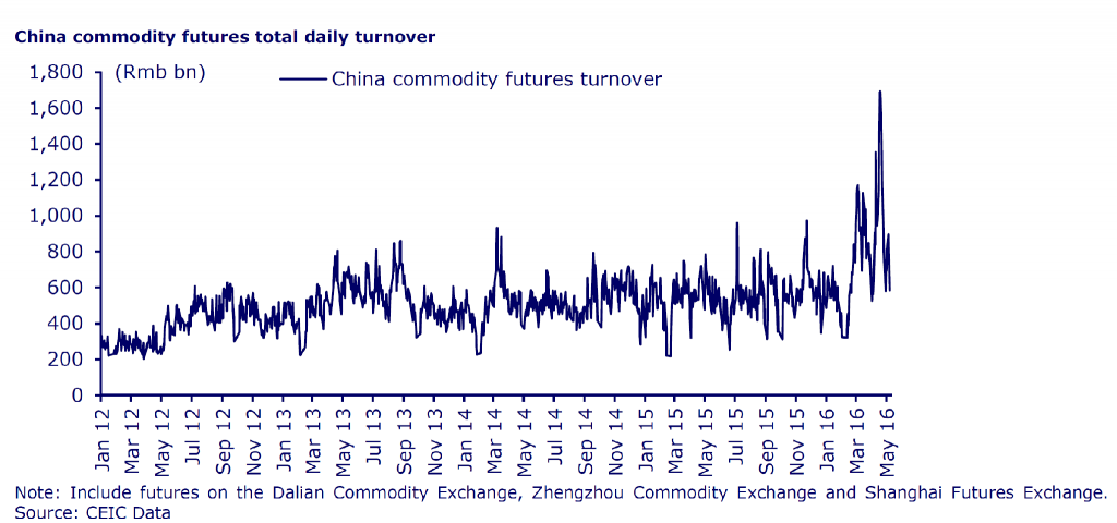 China commedity futures total daily turnover