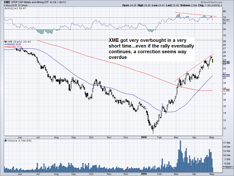 Commodities – Will the Rally Continue?