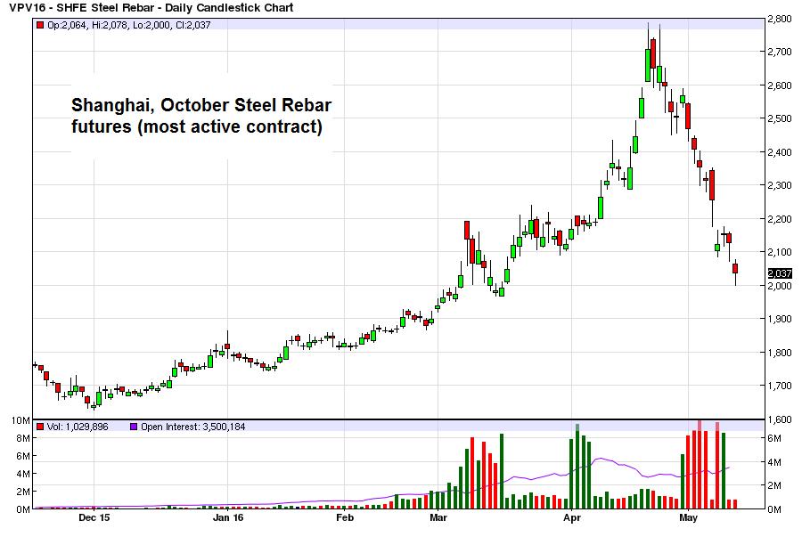 Shanghai, October Steel Rebar futures