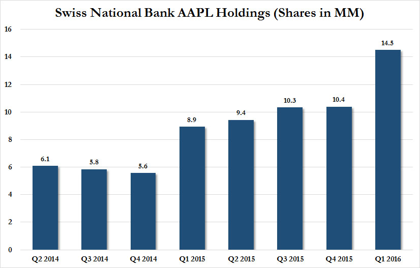 Swiss National Bank AAPL Holdings (Shares in MM)