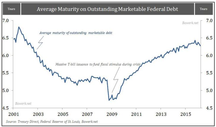 Average Maturity on Outstanding Marketable Federal Debt
