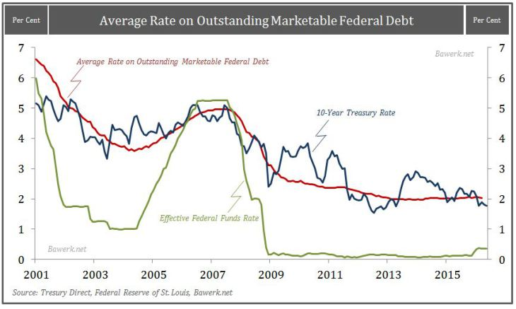 Average Rate on Outstanding Marketable Federal Debt