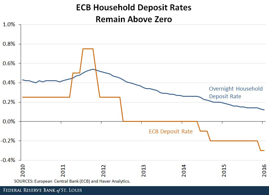 ECB Household Deposit Rates Remain Above Zero