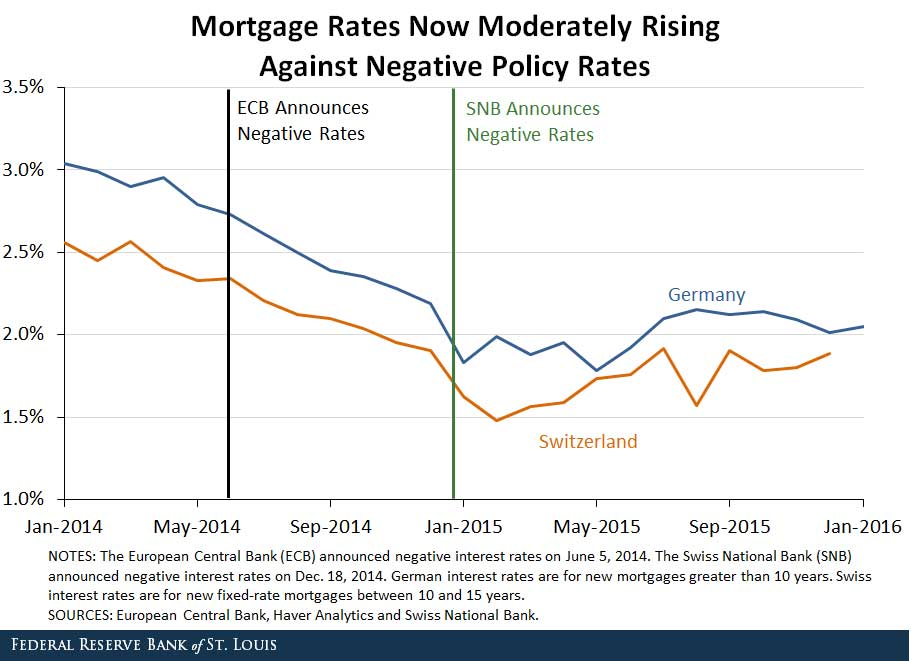 Mortgage Rates Now Moderately Rising Against Negative Policy Rates