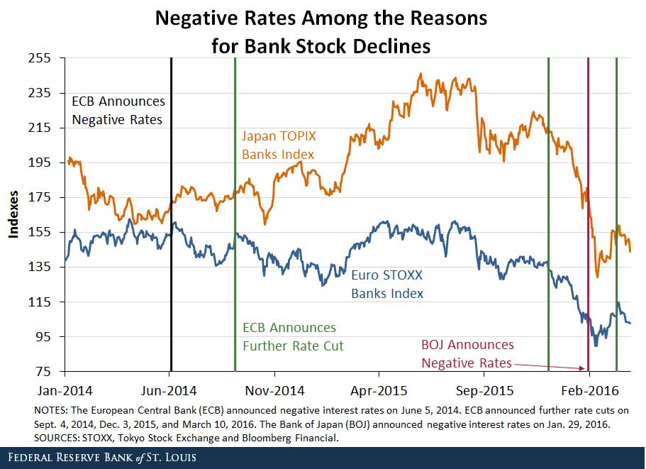 Negative Rates Among the Reasons for Bank Stock Declines