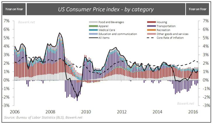 US Consumer Price index - by category
