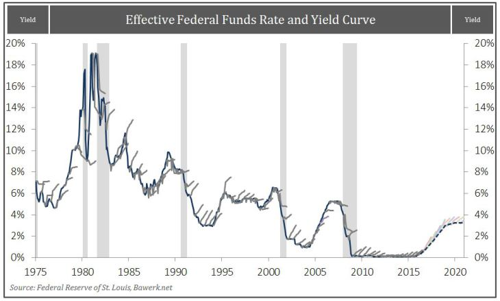 Effective Federal Funds Rate and Yield Curve