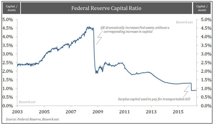 Federal Reserve Capital Ratio