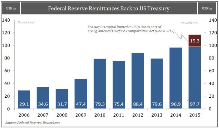 Federal Reserve Remittances Back to US Treasury
