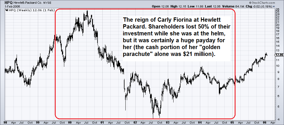 HPQ Hewlett-Packard Co. NYSE.