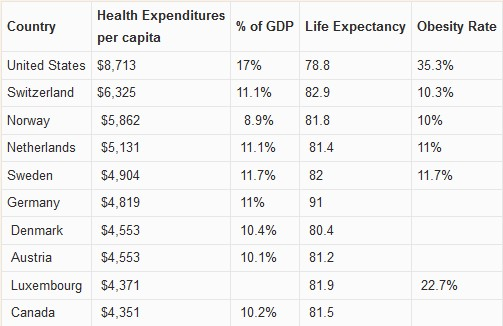Health costs Life expectancy Obesity