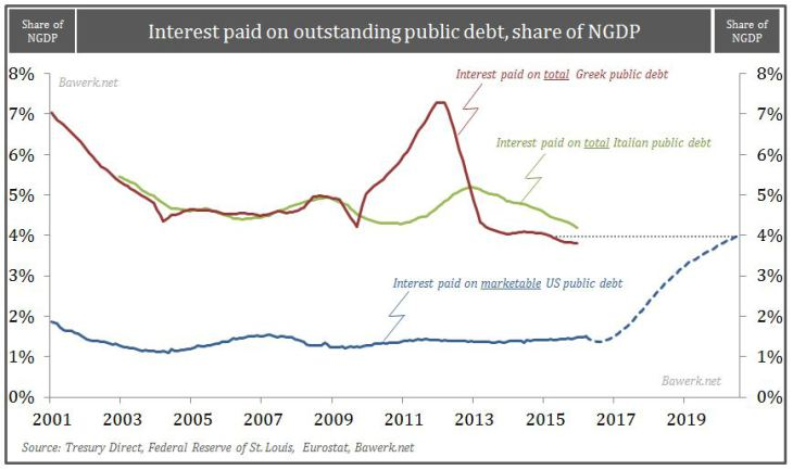 Interest paid on outstanding public debt, share of NGDP
