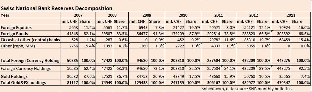 Equities, Bonds, Cash, FX, Gold, Swiss National Bank