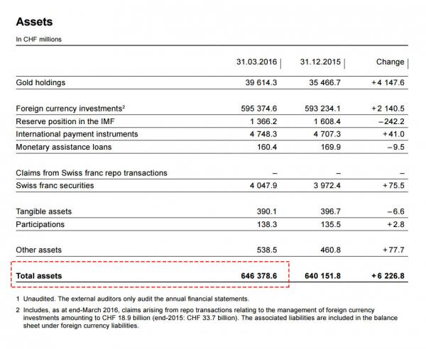 Assets, In CHF Millions