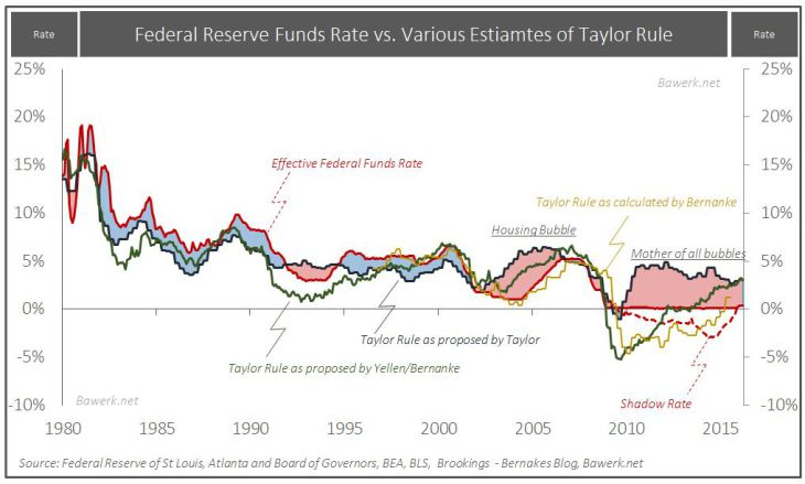 Federal Reserve Funds Rate vs. Various Estimates of Taylor Rule