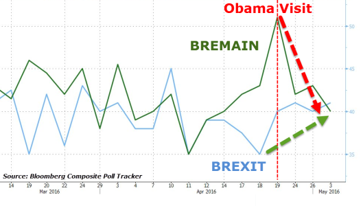 Bloomberg Composite Poll Tracker