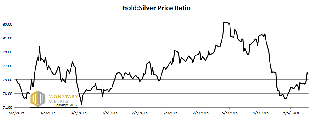 Gold-silver ratio – click to enlarge.