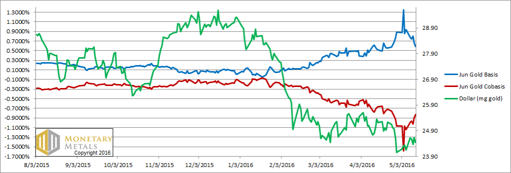 Gold basis and co-basis and the dollar price – click to enlarge.