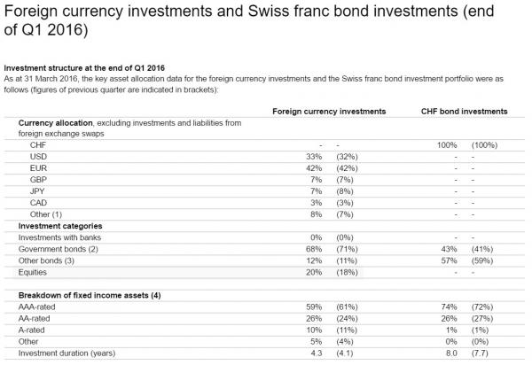 Foreign currency investments and Swiss franc bond investments (end of Q1 2016)
