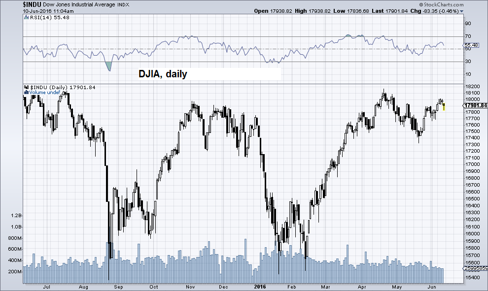 "Dow Jones Industrial Average, daily. The ""bad news is good news"" market is back – for now – click to enlarge."