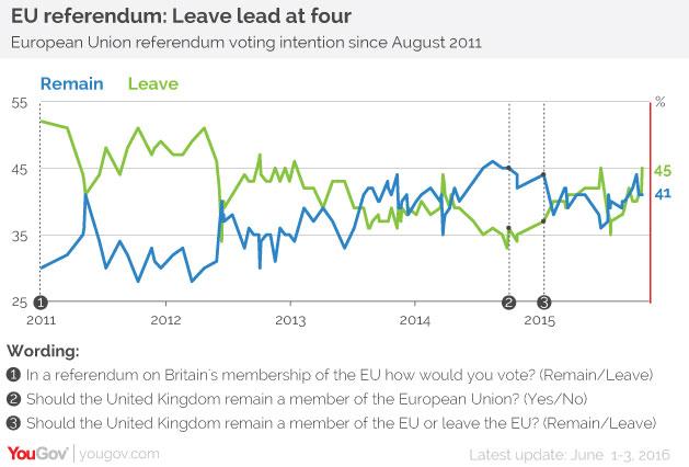 EU referendum: Leave lead at four