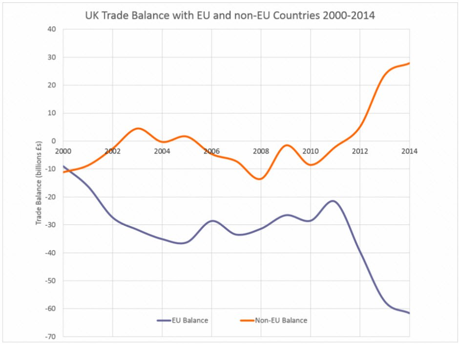 UK trade balance: EU and non-EU – click to enlarge.