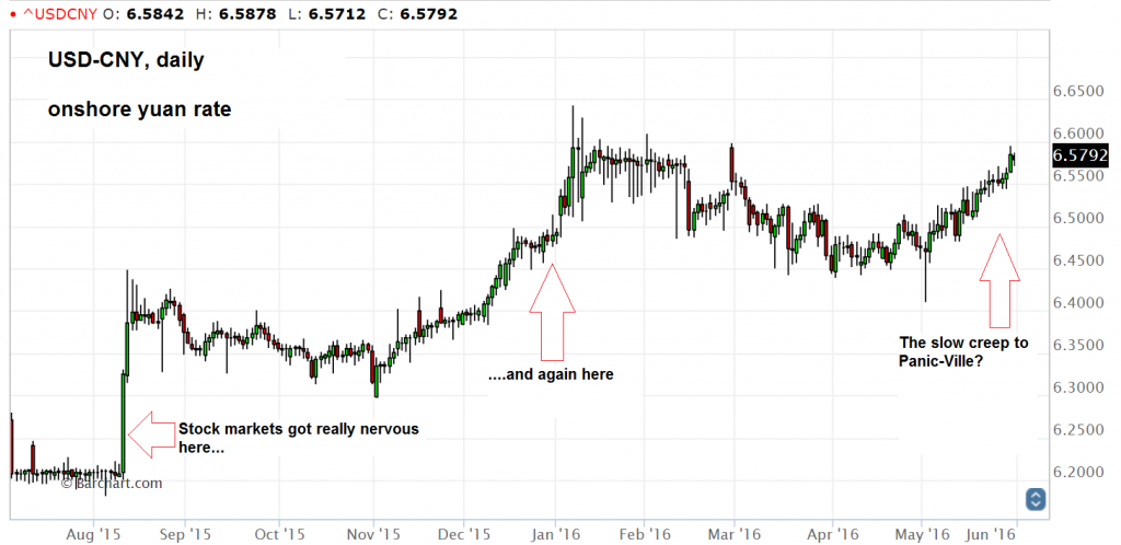 USD-CNY, daily onshore yuan rate