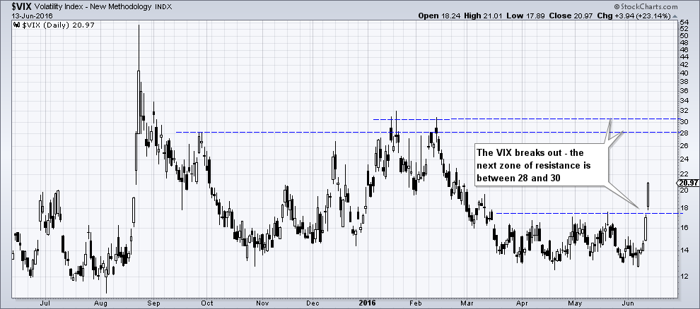 The VIX breaks above the 17 level, which has contained upward spikes since late March – click to enlarge.