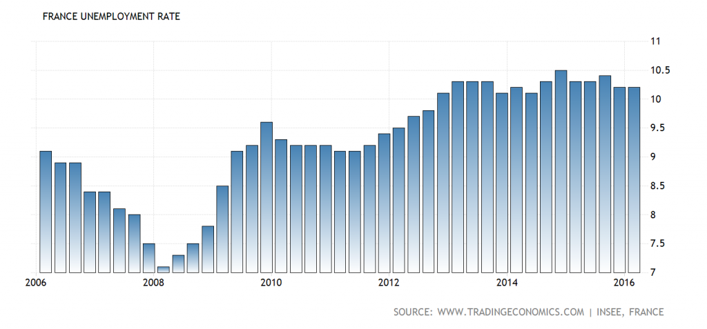 Unemployment in France – even at the peak of the boom, unemployment never fell below 7%. It is fairly typical for an extremely over-regulated welfare state to have a high rate of institutional unemployment, but France is certainly a standout – click to enlarge.
