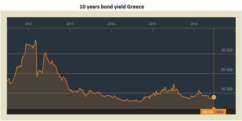 10 years bond yield Greece