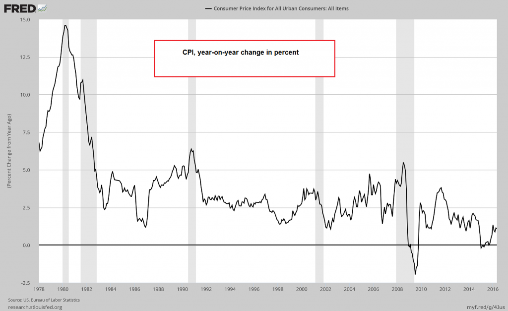 """US CPI, y/y percent change. For the moment it still remains very low, but there could be a significant increase in coming months due to base effects alone. What if it returns to a more """"normal"""" level? – click to enlarge."""