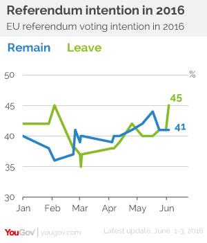 Referendum intention in 2016