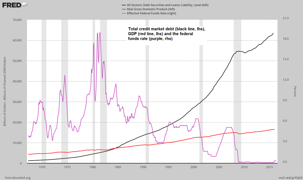 Total debt, GDP and the Fed's administered interbank lending rate. A huge debtberg and comparatively little to show for it… – click to enlarge.