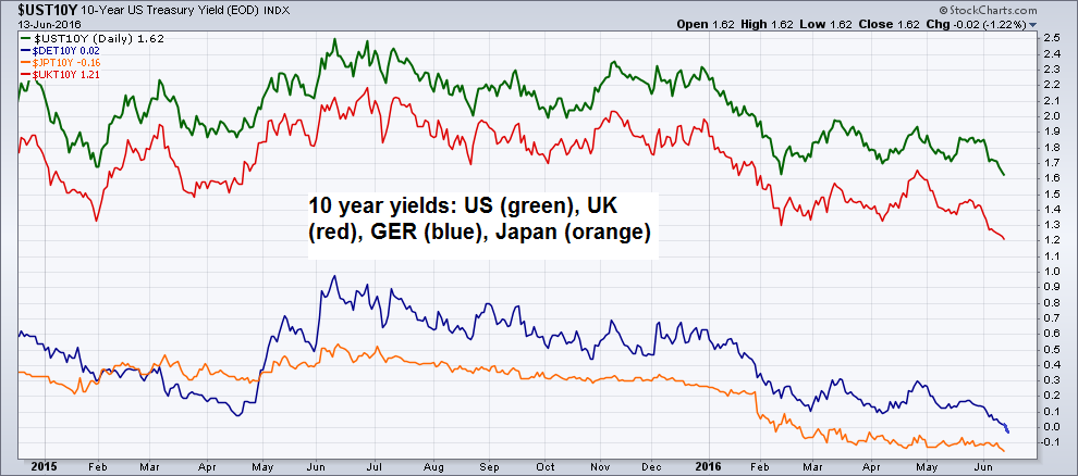 Sovereign 10 year yields of the US, UK, Germany and Japan continue to plummet. Note that the German 10-year yield is now trading below zero for the first time in history! – click to enlarge.