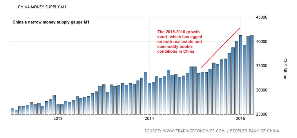 China's narrow money supply M1