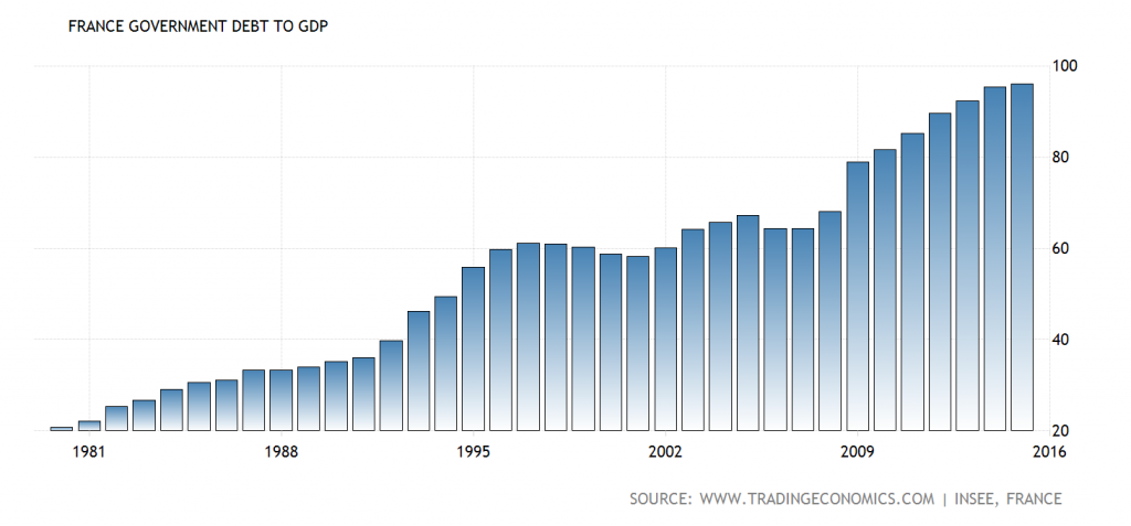 France's public debt to GDP ratio – an accident waiting to happen – click to enlarge.