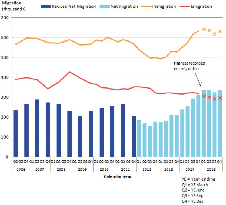United Kingdom: Long-Term International Migration, 2006 to 2015 Source: Office for National Statistics, UK – click to enlarge.