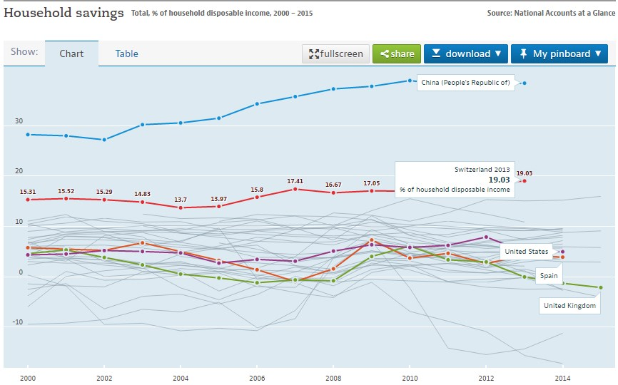 OECD Savings Rate China, Switzerland, United States, Spain, U.K.