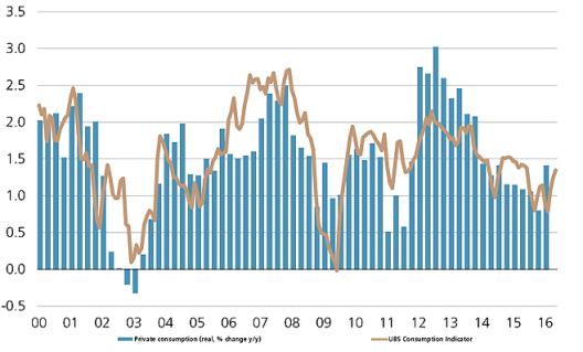 Switzerland, UBS Consumption Indicator