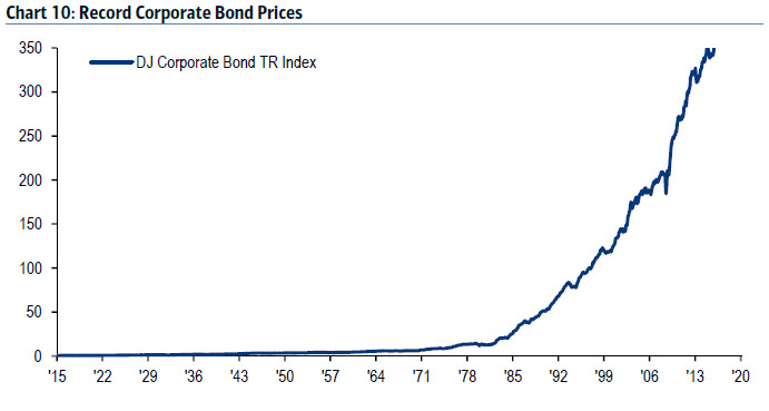 Record Corporate bond prices