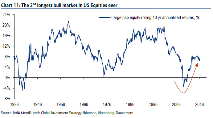 The 2nd longest bull market in Us equities ever
