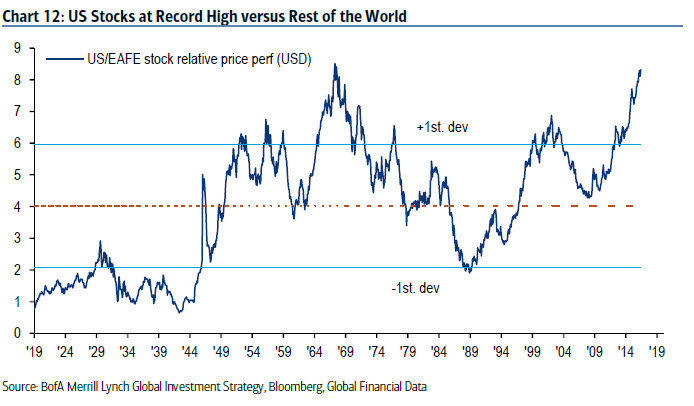 US stocks at record higs versus rest of the world