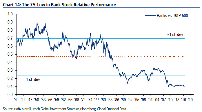 The 75-low in bank stock relative performance