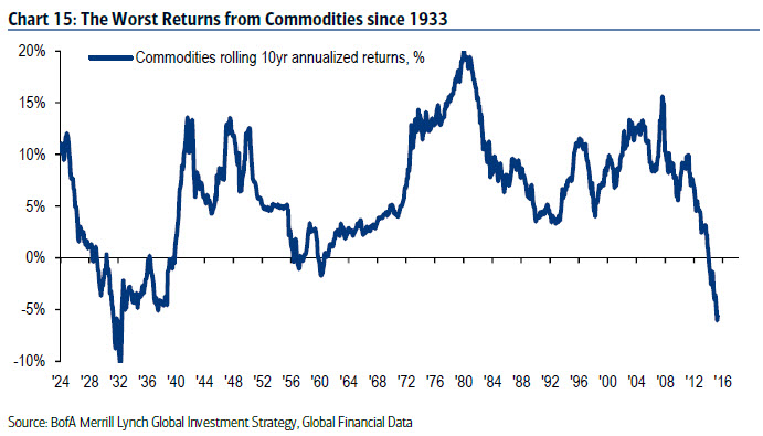 The worst returns from Commodities since 1933