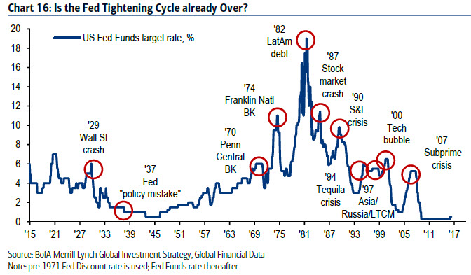 Is the Fed tightening cycle already over