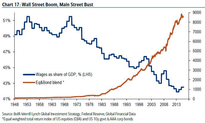 Wall street boom, main street bust